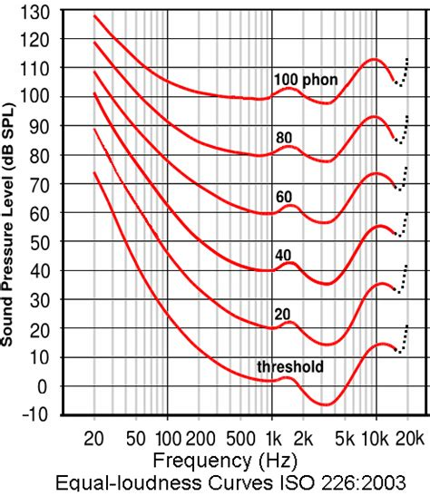 Do low frequency sounds with high amplitude damage