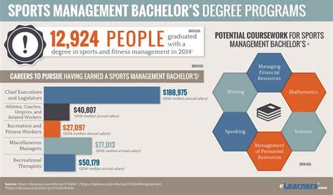 Bachelors Program by Sports Management Bachelor Degrees Programs