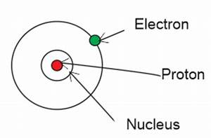 Atomic Theory Definition KCSE Electricity