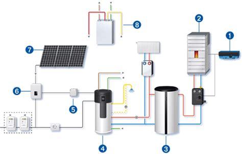 Waermepumpe Und Solarthermie Kombinieren by W 228 Rmepumpe Pv Anlage Und Pelletofen Als Kongeniale Partner