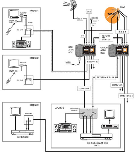 attic box wiring options