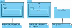 What Is Package Diagram