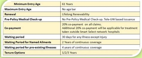 Senior citizen health plan by united india insurance: What is the best health insurance in India for a senior citizen aged 69-70 years old based on a ...
