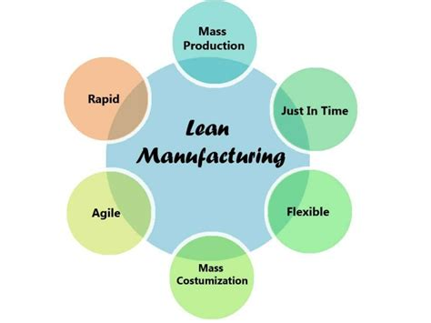 lean manufacturing powerpoint  sample