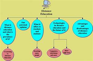 Concept Map Page 6 - Education Technology Center