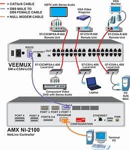 Serial Control Using Amx Ni