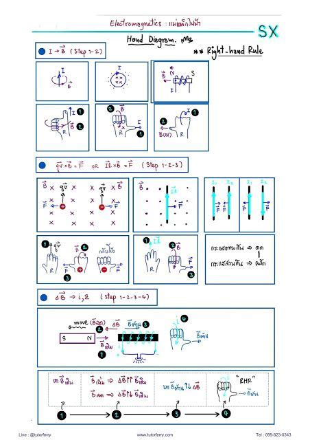 เรียนพิเศษที่บ้าน: สรุปฟิสิกส์ ม.ปลาาย สั้นๆจำง่ายๆเรื่อง ...