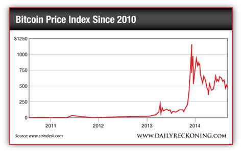 Bitcoin's price never topped $1 in 2010! The New Bitcoin Trend that Could Make You $100,000 Per ...