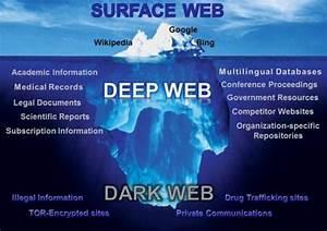 WTF is Dark Web? – Hacker Noon