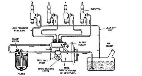 Ci Engine Fuel System (automobile