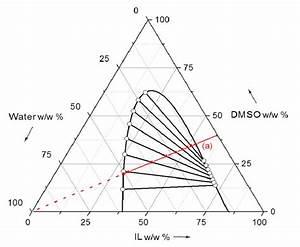 Ternary Diagram For Lle Of  Water  1    Acetic Acid  2
