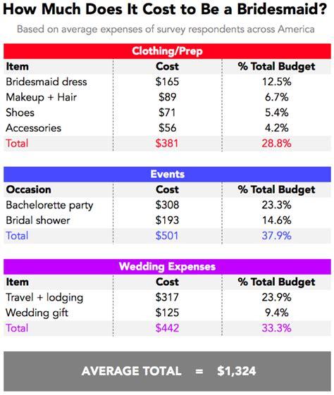 cost    bridesmaid