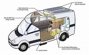 Images About Diy Camper Van Electrical On Pinterest