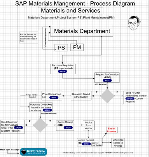 sap modules process overviews  helping abap developers