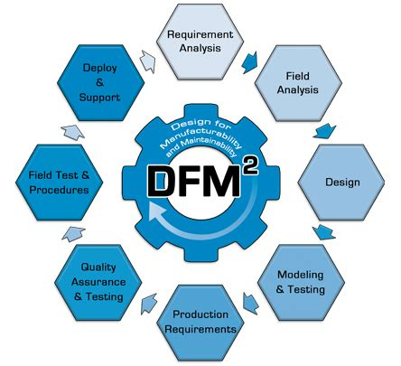 design for manufacturing strato s design for manufacturing maintainability