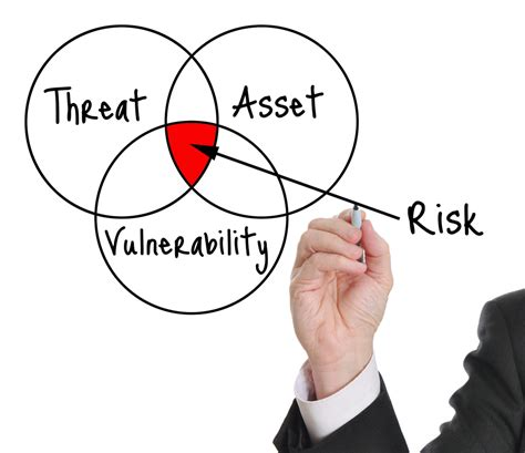 threat assessment 3 types of cybersecurity assessments threat sketch