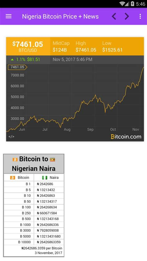 *paypal does not work in nigeria. Bitcoin To Naira Price - Exchange Rate Of Bitcoin To Naira How Does Pos Work Ethereum Ganpati ...