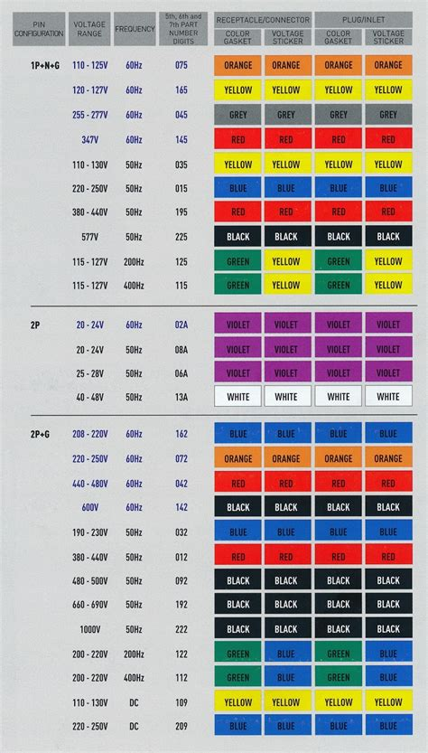 3 Phase Electrical Circuit Wiring And Color Code by Electrical Heating And Products Meltric