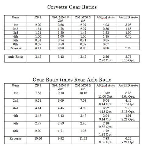 gear ratios corvetteforum chevrolet corvette