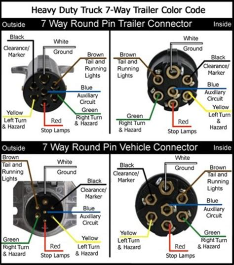 7 Pin Trailer Connector Wiring Diagram For by Wiring Diagrams For 7 Way Trailer Connectors