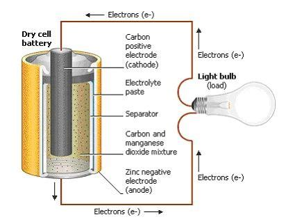 Battery Cell Diagram by How Do Batteries Work Simply Explained With Pic