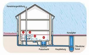 Haus Unter Straßenniveau : schutz des kellers vor berflutungen ~ Lizthompson.info Haus und Dekorationen