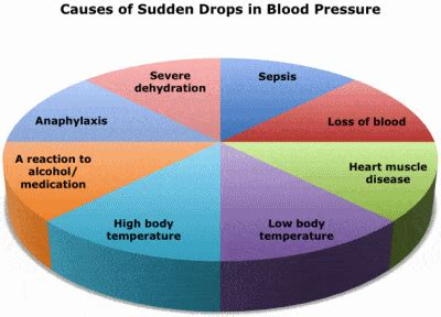 hypotension  blood pressure facts   disabled world