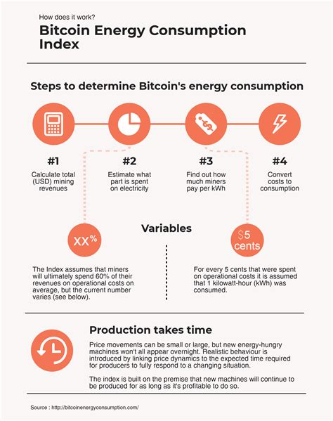 bitcoin energy consumption bitcoin energy consumption index digiconomist