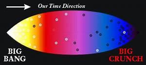 "Set An Alarm For The Big Bang: ""Clock"" Particles Could ..."