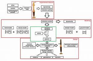 Proposed Model Of Hand For Designing Ergonomic Vibration