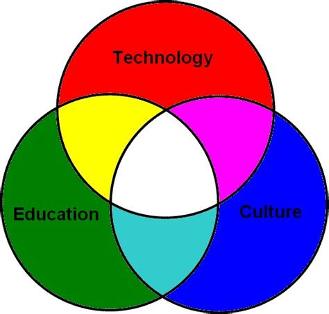 week      technology education