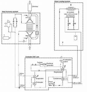 Representative Orc Powerplant Piping And Instrumentation
