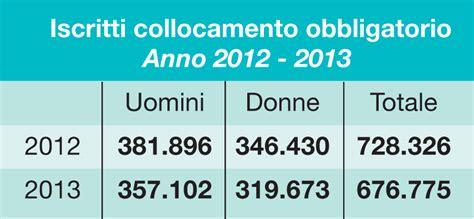 Ufficio Collocamento Crema by 171 Io Disabile Assunta E Poi Esclusa Dal Lavoro 187