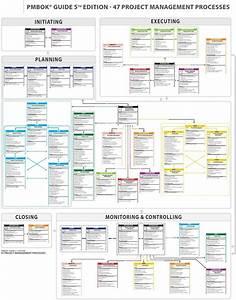 47 Project Management Processes Pdf