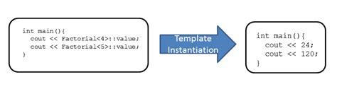 template metaprogramming functional in c 98 modernescpp