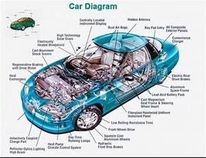 Car Diagram More In S     Mechanical