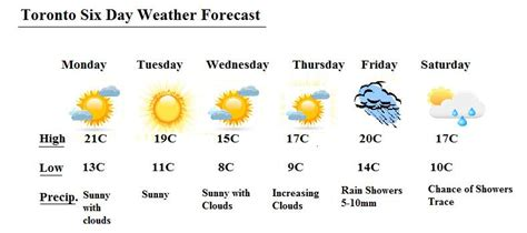 7 Day Weather Forecast Toronto
