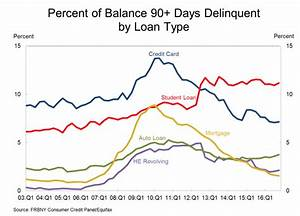 Student Loan Default Rates at Historic High | Northwest ...