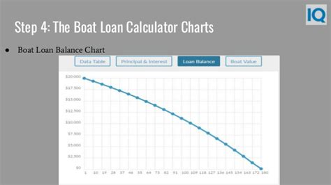 Used Boat Loan Rates And Terms by Boat Loan Calculator Boat Loan Payment Calculator
