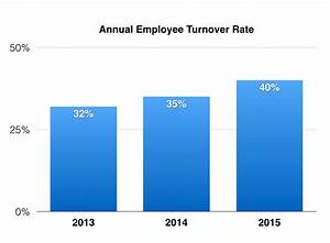 Does Your Customer Service Team Have a Turnover Problem ...
