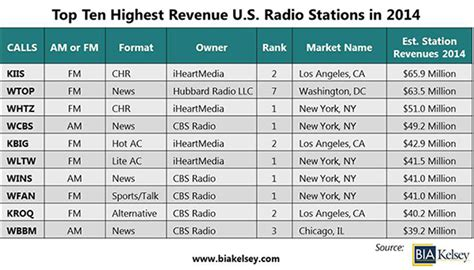 Best Radio Stations Overall U S Radio Industry Revenues Remain Steady At 14