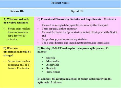 sprint retrospective template what is an agile sprint retrospective ahmedsyed1993