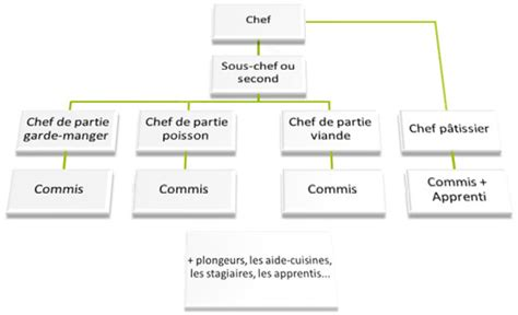 organigramme cuisine collective paroles de chef modèles communicationnels d une