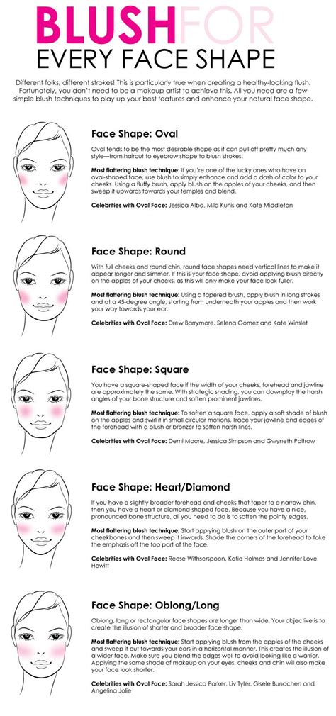 blush   face shape creating  perfect healthy flush requires  strokes