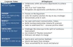 key attributes for resume nhl hockeycareers