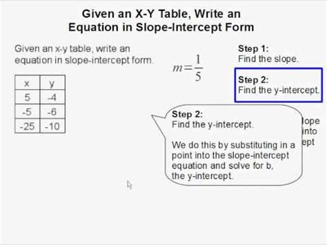 given an y table write an equation in slope intercept form youtube