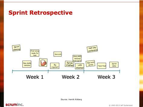 Sprint Retrospective Meeting Template by Retrospective 133