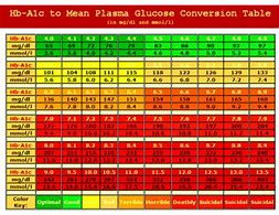 Hd Wallpapers Conversion Chart For Blood Sugar Levels Mg Dl To Mmol L