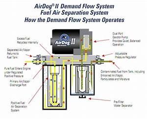 Airdog Ii Fuel Air Separation System Dodge