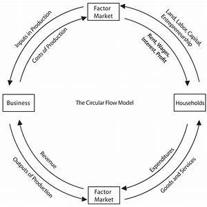 29 In A Simple Circular Flow Diagram Households Buy Goods